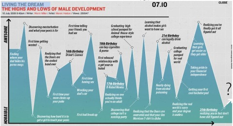 male development